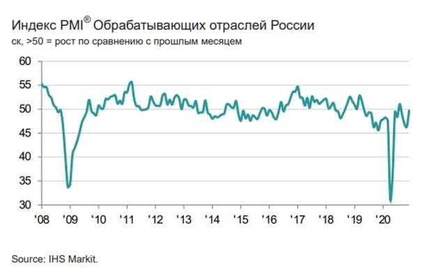 Индекс PMI обрабатывающих отраслей России поднялся в декабре до 49,7 балла