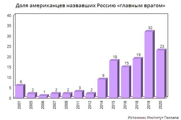 Почему американцы считают Россию «главным врагом» США?