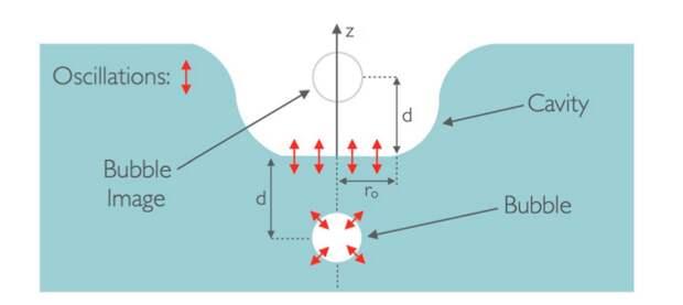 Почему капля воды при падении издает звук? И откуда именно он исходит?