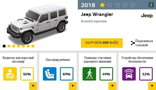 Jeep Wrangler получил 1 звезду в краш-тесте Euro NCAP