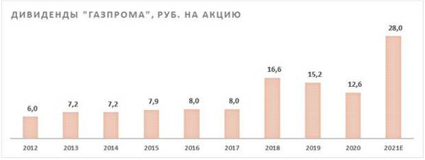 "Дивиденды ""Газпрома"""