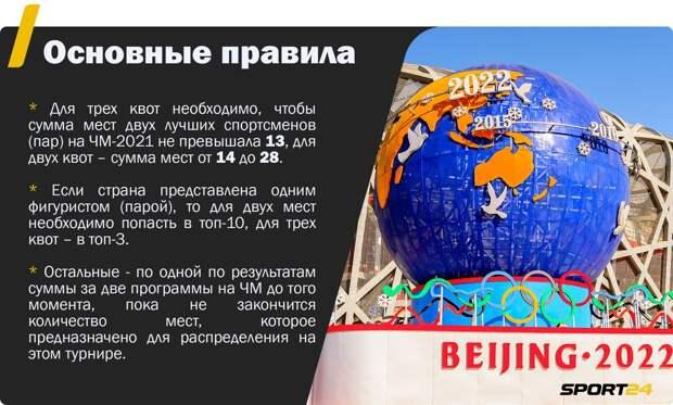 Будет ли у России максимальный состав в фигурном катании в Пекине? Разбираем ситуацию с квотами на Олимпиаду