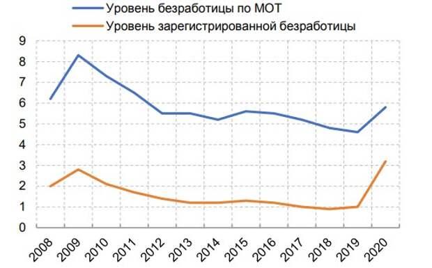 Безработица в 2008-2020 гг., в % от численности рабочей силы