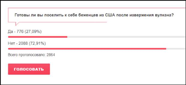 """Итоги голосования на сайте """"Новости-онлайн"""""""