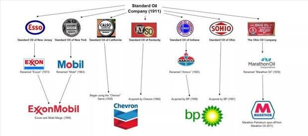 Биография Джона Рокфеллера и история Standard Oil Standard Oil, биография, джон рокфеллер, интересно, история