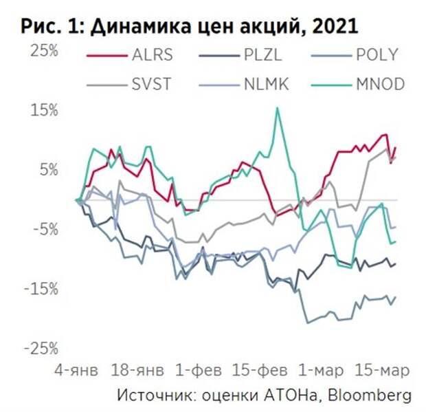 Динамика цен акций, 2021