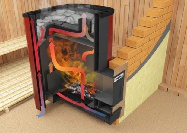 Конвекция в бане: тепло не только вверху, но и на полу