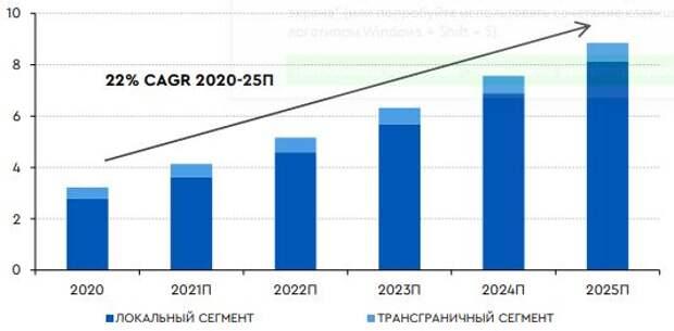 Российский рынок электронной коммерции