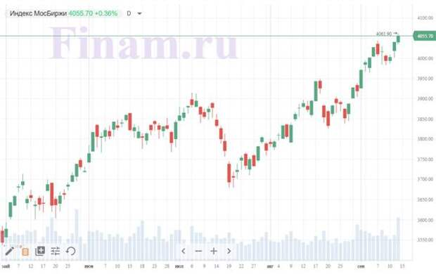 Рынок открылся разнонаправленно, продают ТМК