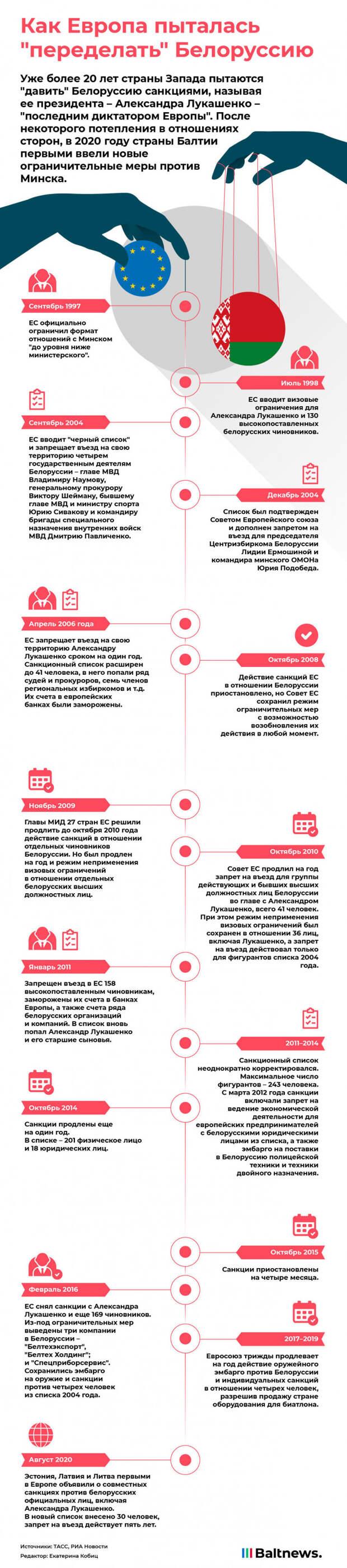 Санкции против Белоруссии