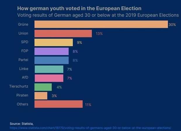 Результаты голосования в Германии в возрасте 30 лет и младше на Европейских выборах 2019 года
