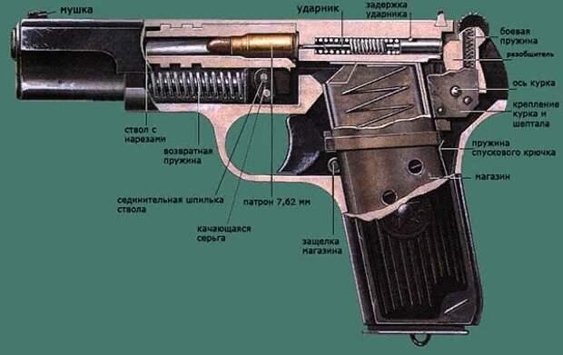 Легендарное оружие - Тульский Токарев (ТТ-33)