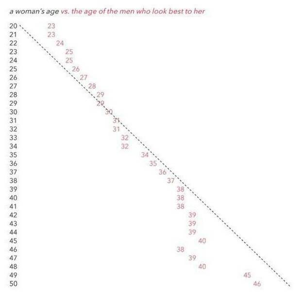 Какой женский возраст является самым привлекательным для мужчин. Ожидание VS Реальность