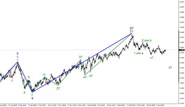 Анализ GBP/USD. 15 апреля. Статистика США пытается помочь доллару, но рынки не могут определиться со своими предпочтениями