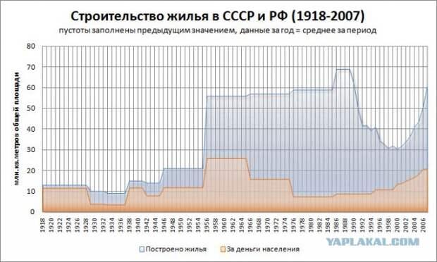 Время, когда правил Брежнев — «застой» или «золотая эпоха»