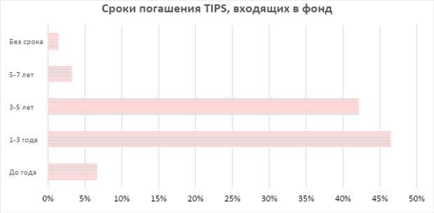 iShares 0-5 Year TIPS Bond ETF: хедж от долларовой инфляции