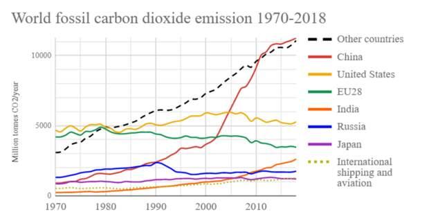 График роста углеродных выбросов по странам мира показывает, что основная их часть уже давно приходится не на западные страны. Это значит, что замена даже половины углеродной генерации там на СЭС и ВЭС довольно умеренно изменит траекторию развития мирового климата / ©Wikimedia Commons