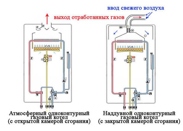 Как подобрать лучший газовый настенный одноконтурный котел, чтобы не замерзнуть зимой
