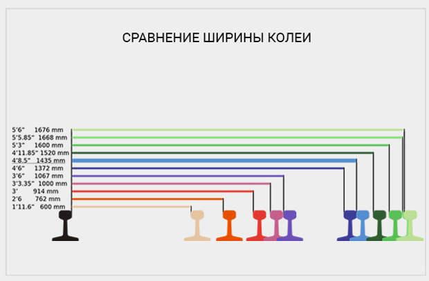 Ширина колеи в сравнении