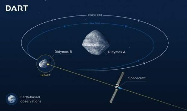 Ученые собираются космическим зондом протаранить астероид и узнать, что из этого получится