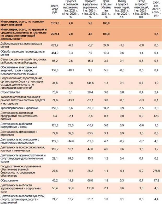 "Инвестиции в РФ: динамика позитивная, но ""вялая"""