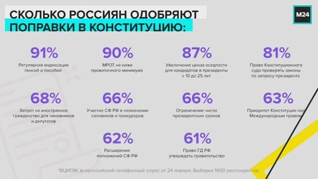 ВЦИОМ обнародовал информацию об отношении россиян к конституционным поправкам
