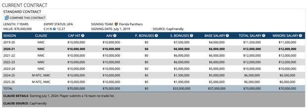 Что творится с самым дорогим русским вратарем? Бобровский проваливает второй сезон подряд в НХЛ