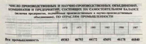 """Статистический сборник """"Промышленность СССР"""""""