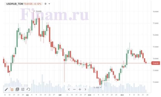 Рынок растет после повышения ставки Банком России
