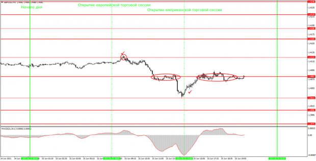 Аналитика и торговые сигналы для начинающих. Как торговать валютную пару GBP/USD 16 июня? Анализ сделок вторника. Подготовка