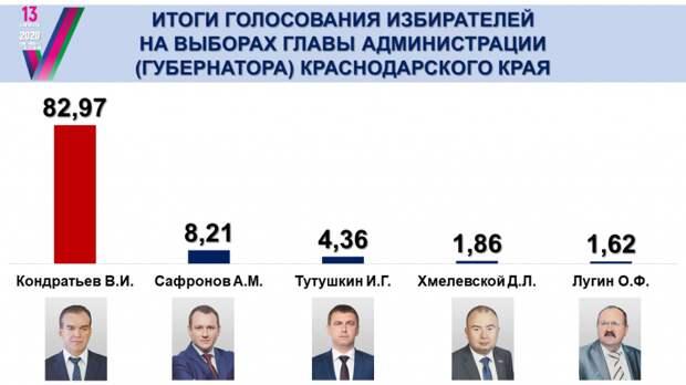 На Кубани лишь на одном из участков отменили результаты голосования