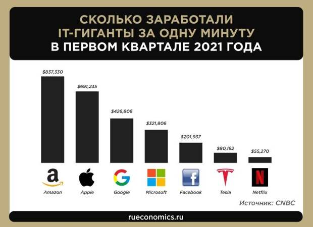 Проснулись богачами в пандемию: ТОП-7 ежеминутного заработка IT-гигантов