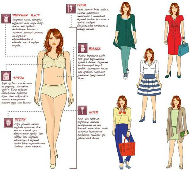 Как одеваться с разным типом фигур