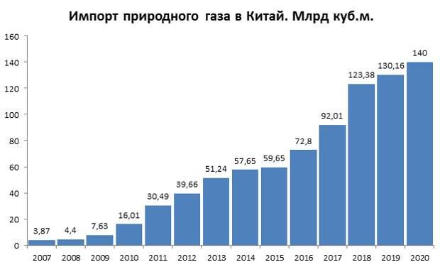 Рост поставок российского газа в Китай и Турцию