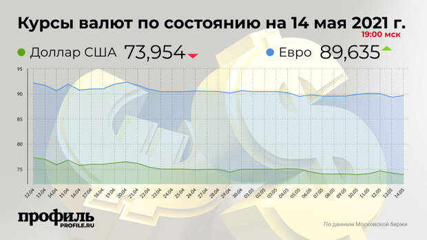 Доллар подешевел до 73,95 рубля