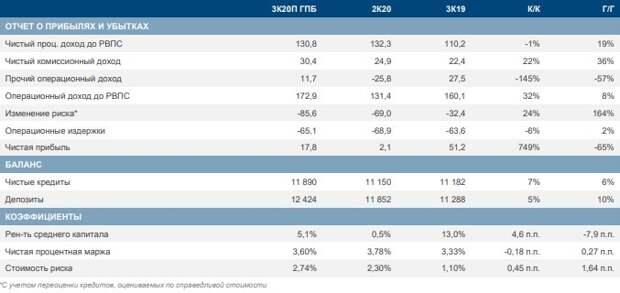 ВТБ: финансовые показатели ВТБ по МСФО, млрд руб