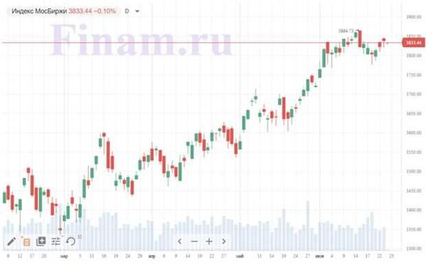 """Российский рынок открылся разнонаправленно - покупают """"Фармсинтез"""", продают """"Магнит"""""""