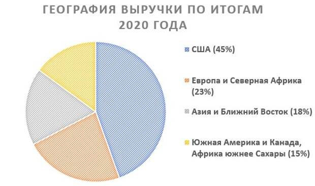 География выручки по итогам 2020 года