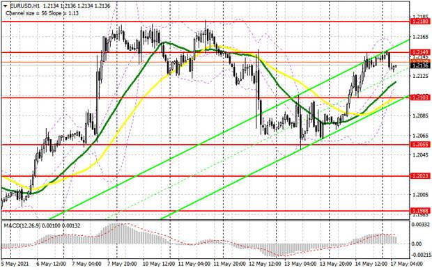 EUR/USD: план на европейскую сессию 17 мая. Commitment of Traders COT отчеты (разбор вчерашних сделок). Покупатели евро нацелены