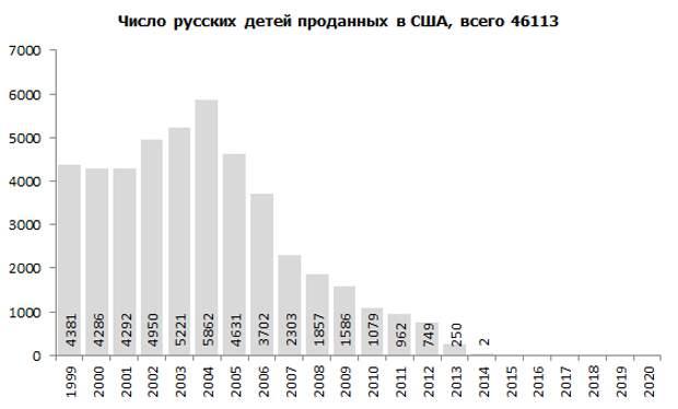 Число сирот в России. Украина стала самым крупным в мире поставщиком детей в США