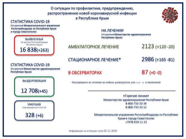 В Крыму скончались ещё 6 пациентов с коронавирусом