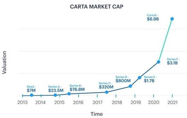 Рыночная капитализация Carta. Источник: Carta