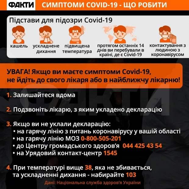 Статистика Covid-19 в Киеве: за сутки зафиксировали 183 новых случаев