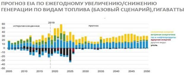 Прогноз по ежегодному увеличению/снижению генерации по видам топлива