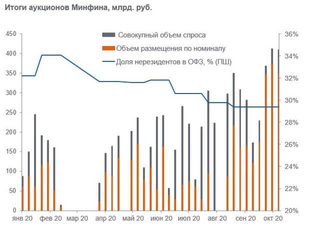 Промсвязьбанк: Минфин сегодня продал ОФЗ на 348 млрд рублей