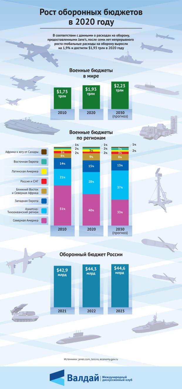 Прогнозы увеличения оборонных бюджетов