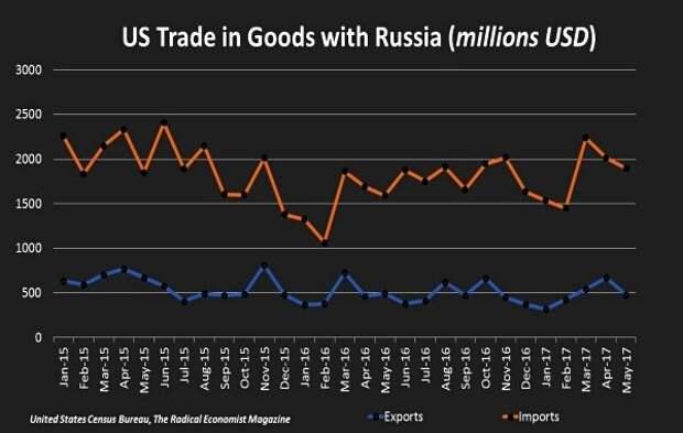 Что США закупает в России? Развенчиваем миф о том, что наши товары никому не нужны
