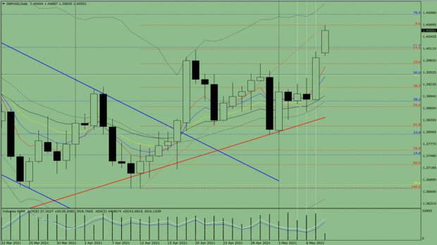 Индикаторный анализ. Дневной обзор на 10 мая 2021 года по валютной паре GBP/USD