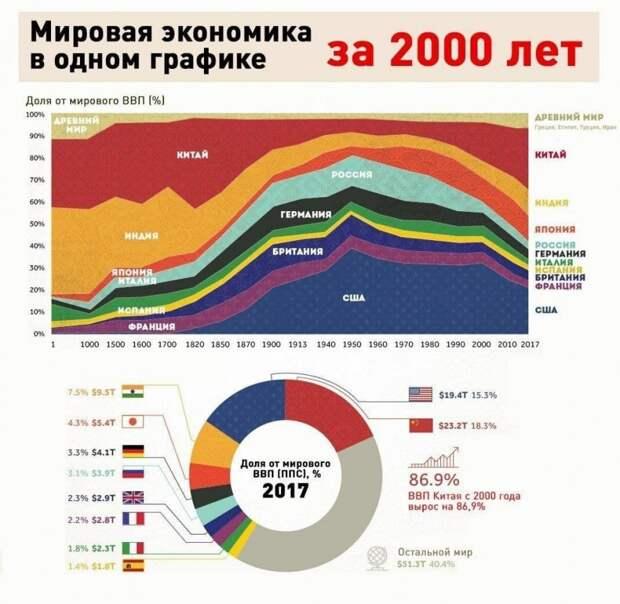 Только Россия сейчас больше Германии. А США ещё меньше стали, как и другие европейцы