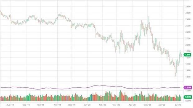 Цена фьючерсного контракта на газ в США (NGQ20)